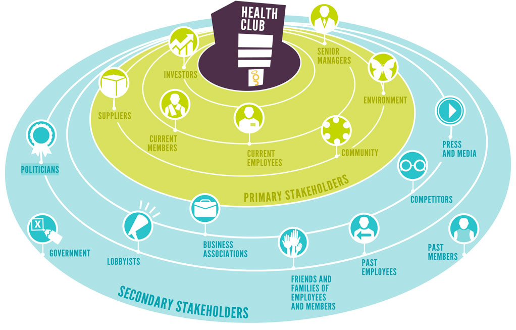 Health clubs have many primary and secondary stakeholders